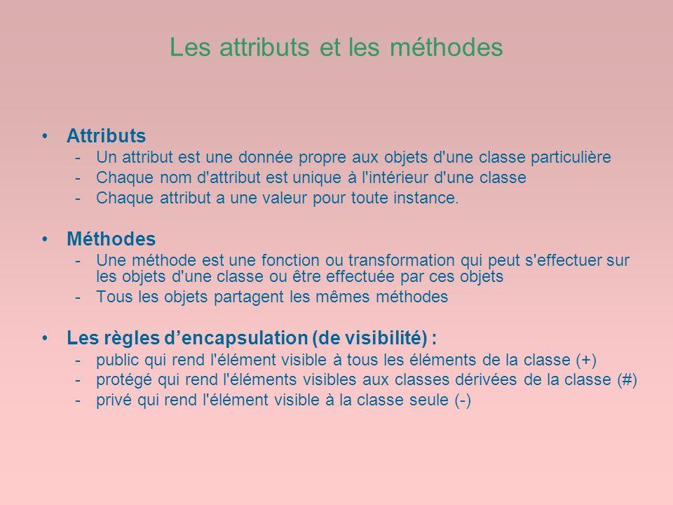 Les attributs et les méthodes Attributs -Un attribut est une donnée propre aux objets d'une classe particulière -Chaque nom d'attribut est unique à l'