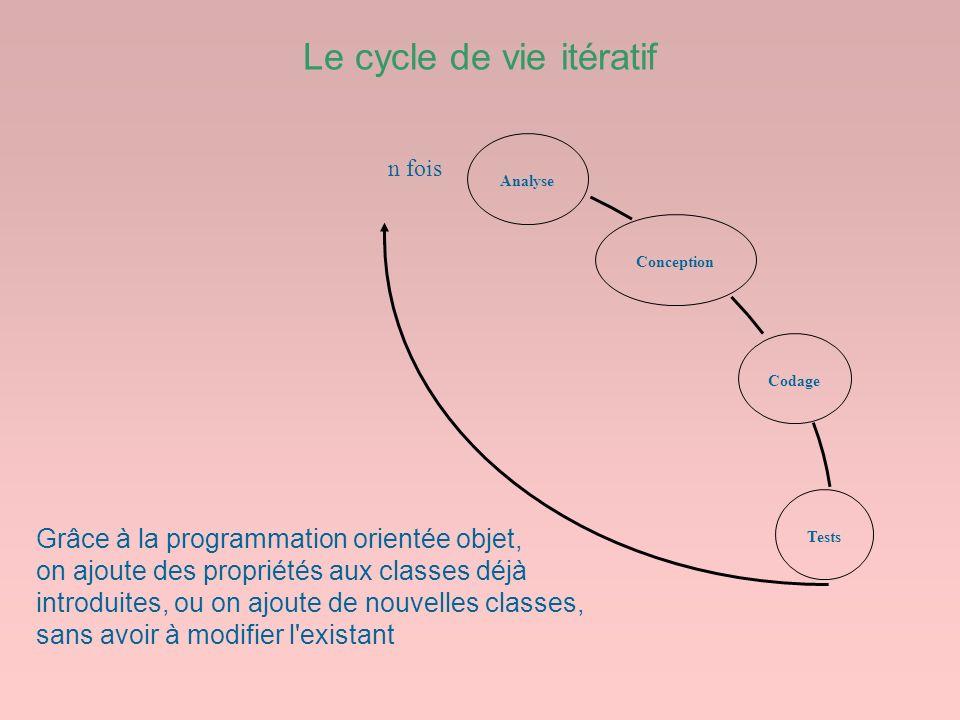 Le cycle de vie itératif Codage Tests Conception n fois Analyse Grâce à la programmation orientée objet, on ajoute des propriétés aux classes déjà int