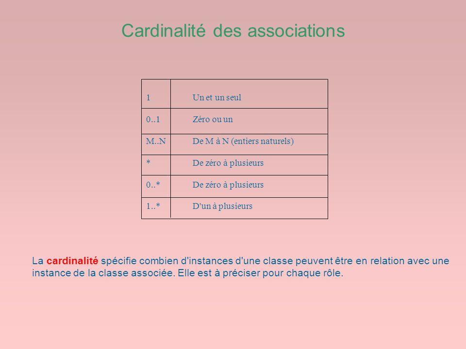 Cardinalité des associations 1Un et un seul 0..1Zéro ou un M..NDe M à N (entiers naturels) * De zéro à plusieurs 0..*De zéro à plusieurs 1..*D'un à pl