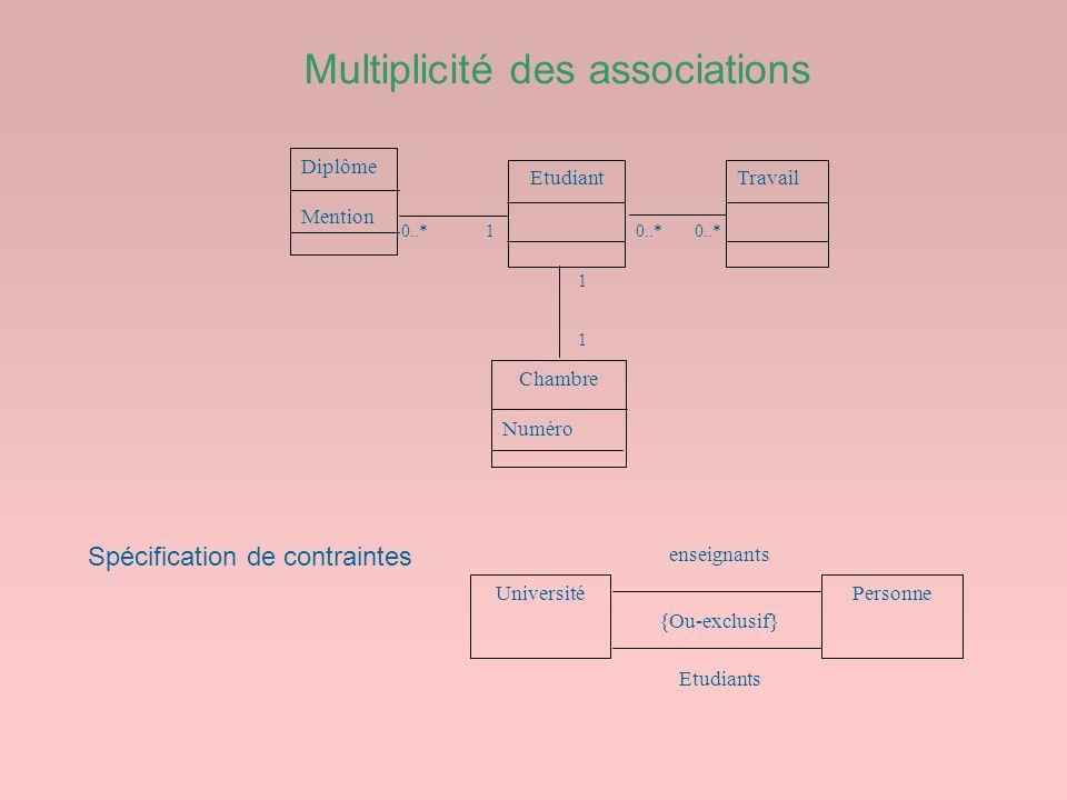 Multiplicité des associations 1 1 0..* 1 Diplôme Mention EtudiantTravail Chambre Numéro {Ou-exclusif} UniversitéPersonne enseignants Etudiants Spécifi