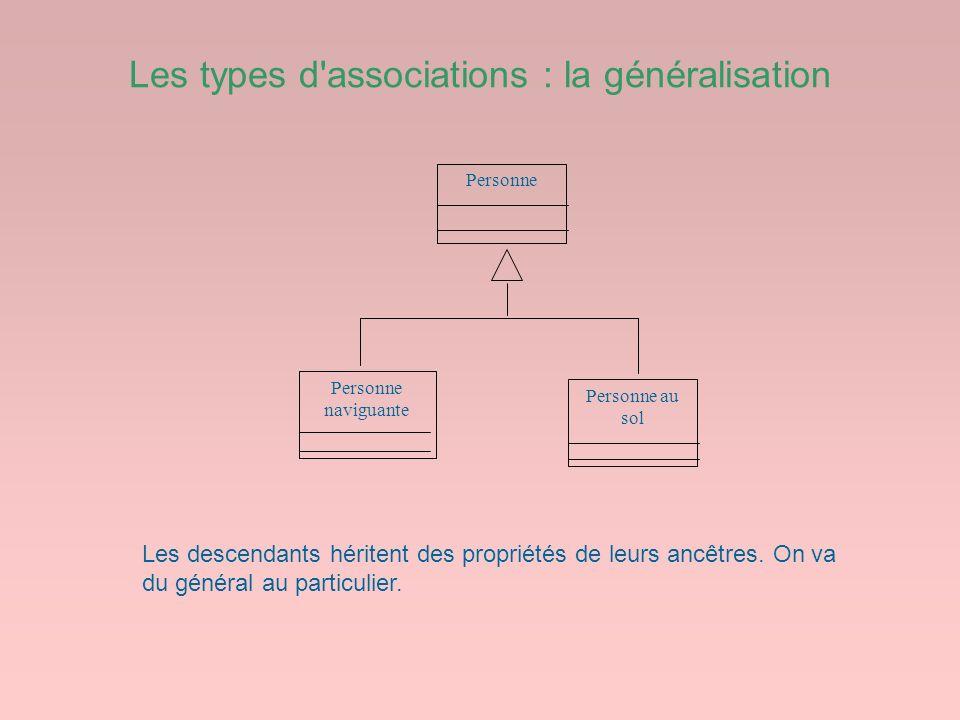 Les types d'associations : la généralisation Personne Personne naviguante Personne au sol Les descendants héritent des propriétés de leurs ancêtres. O