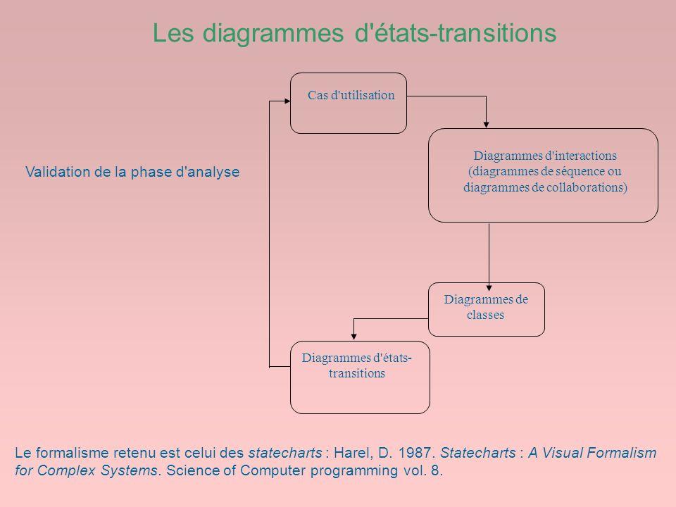 Les diagrammes d'états-transitions Cas d'utilisation Diagrammes d'interactions (diagrammes de séquence ou diagrammes de collaborations) Diagrammes de