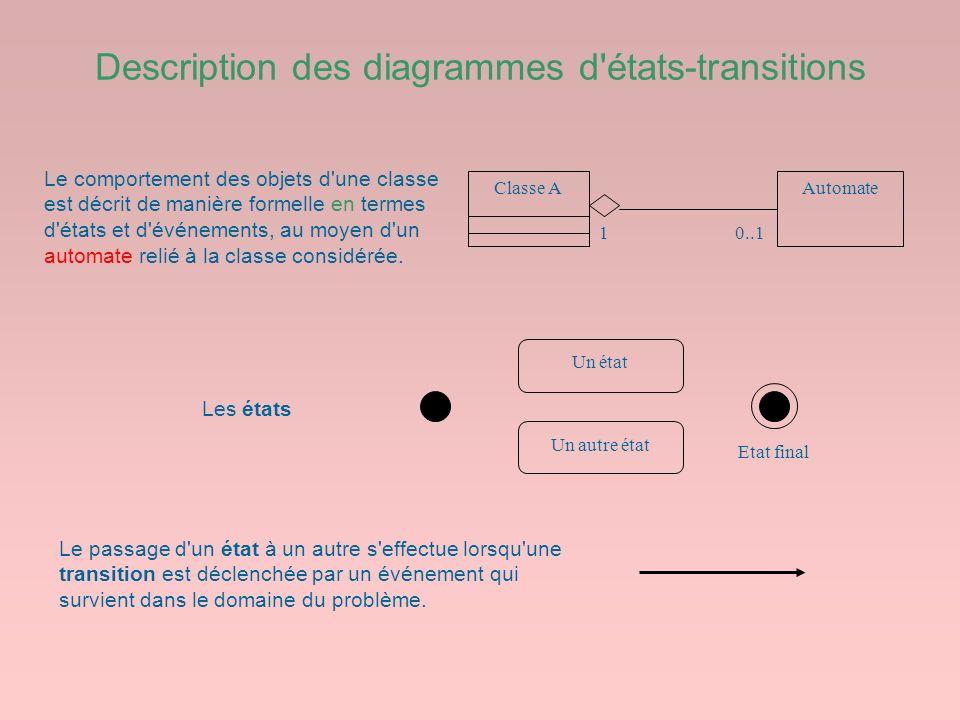 Description des diagrammes d'états-transitions 0..11 Classe AAutomate Le comportement des objets d'une classe est décrit de manière formelle en termes
