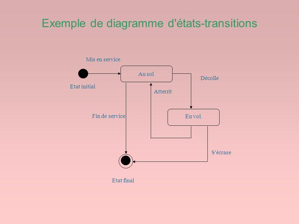 Exemple de diagramme d'états-transitions Atterrit Fin de service S'écrase Décolle Mis en service Au sol En vol Etat initial Etat final