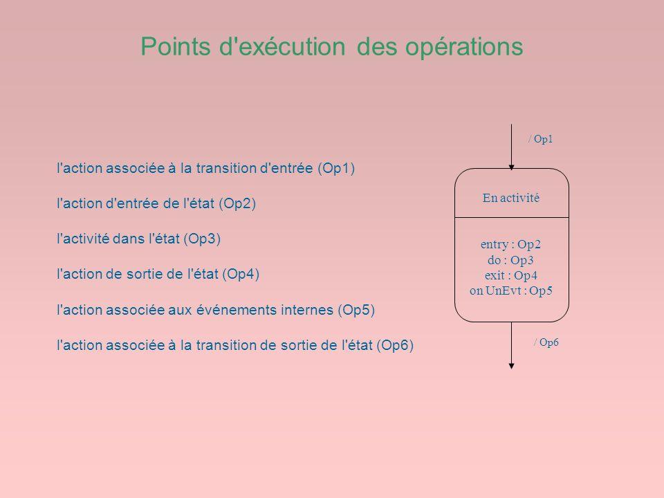 Points d'exécution des opérations En activité entry : Op2 do : Op3 exit : Op4 on UnEvt : Op5 / Op1 / Op6 l'action associée à la transition d'entrée (O