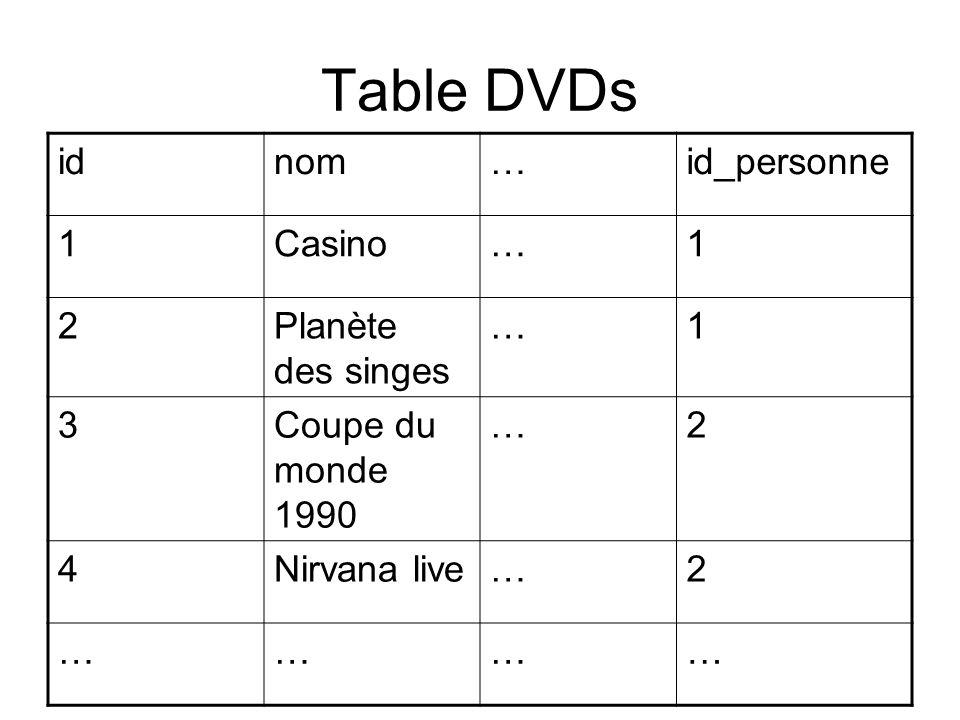 Table DVDs idnom…id_personne 1Casino…1 2Planète des singes …1 3Coupe du monde 1990 …2 4Nirvana live…2 …………