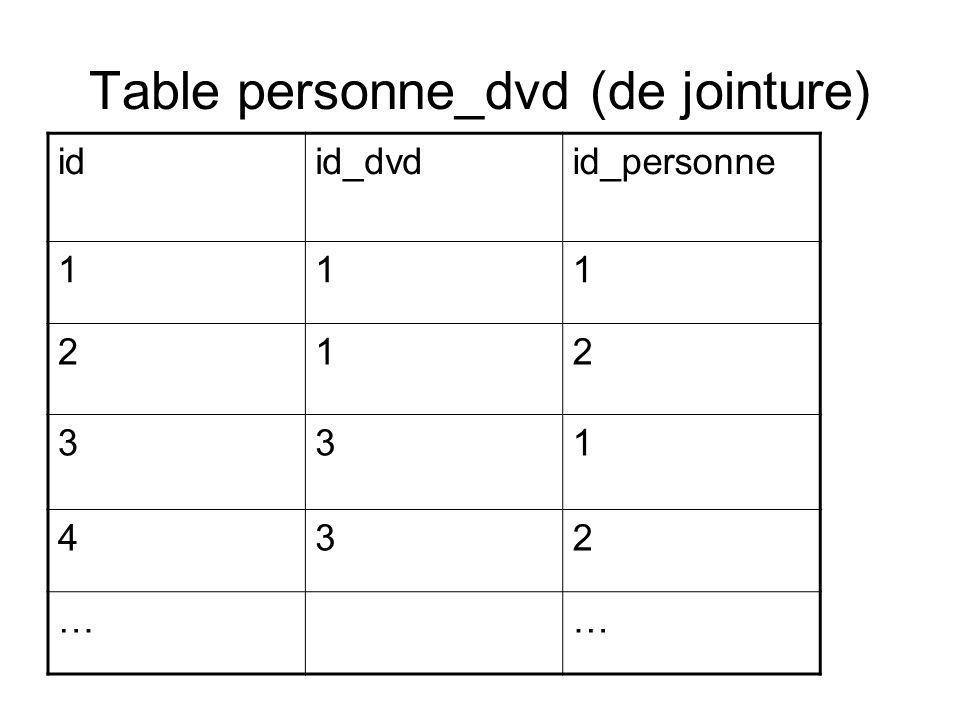 Table personne_dvd (de jointure) idid_dvdid_personne 111 212 331 432 ……