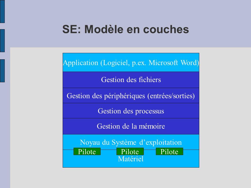 SE: Modèle en couches Noyau du Système dexploitation Matériel Gestion des périphériques (entrées/sorties) Gestion des fichiers Gestion de la mémoire A