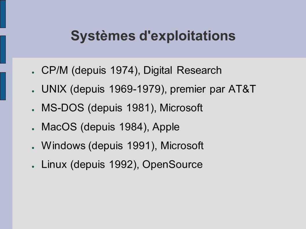 Systèmes d'exploitations CP/M (depuis 1974), Digital Research UNIX (depuis 1969-1979), premier par AT&T MS-DOS (depuis 1981), Microsoft MacOS (depuis