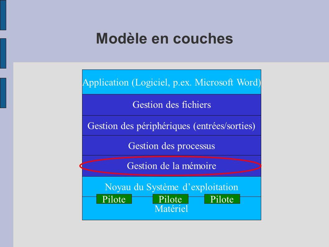 Modèle en couches Noyau du Système dexploitation Matériel Gestion des fichiers Gestion de la mémoire Application (Logiciel, p.ex. Microsoft Word) Pilo