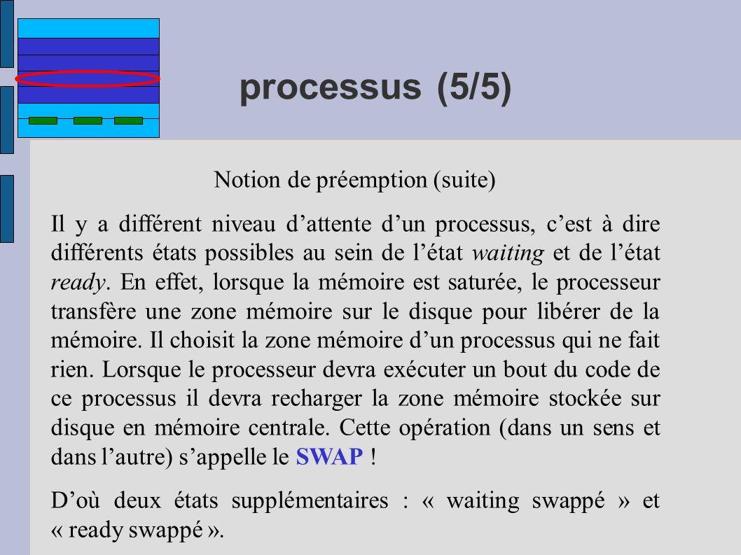 processus (5/5) Notion de préemption (suite) Il y a différent niveau dattente dun processus, cest à dire différents états possibles au sein de létat w