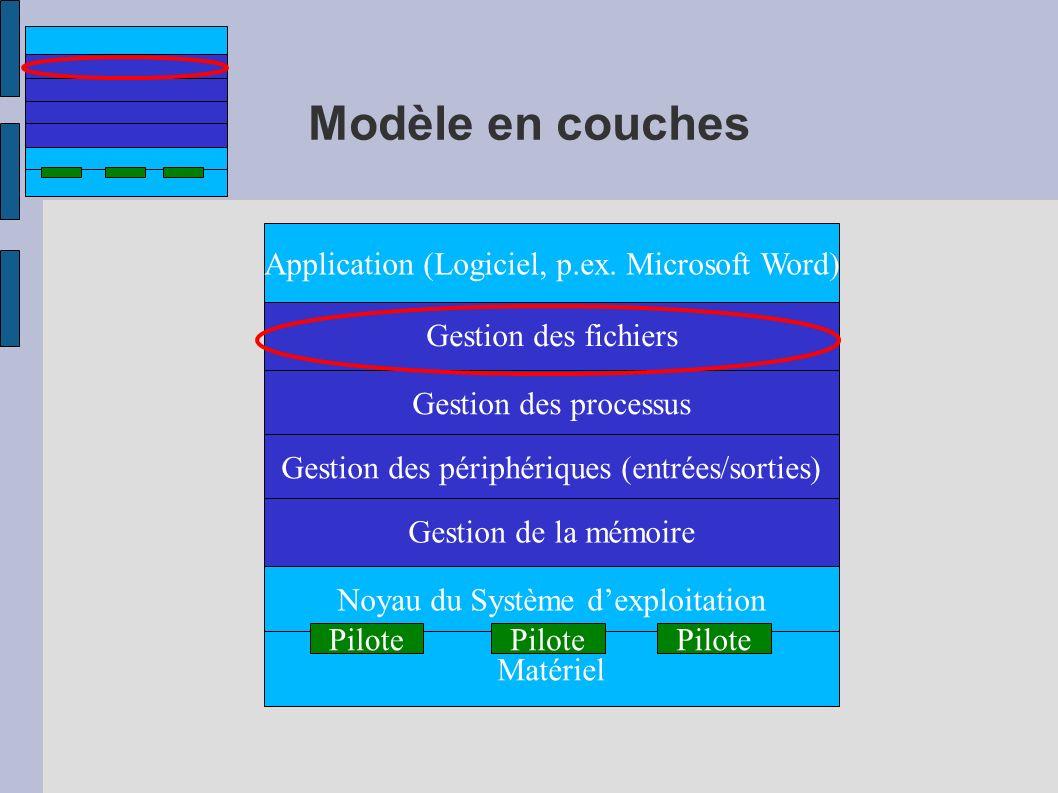 Modèle en couches Noyau du Système dexploitation Matériel Gestion des processus Gestion des fichiers Gestion de la mémoire Application (Logiciel, p.ex