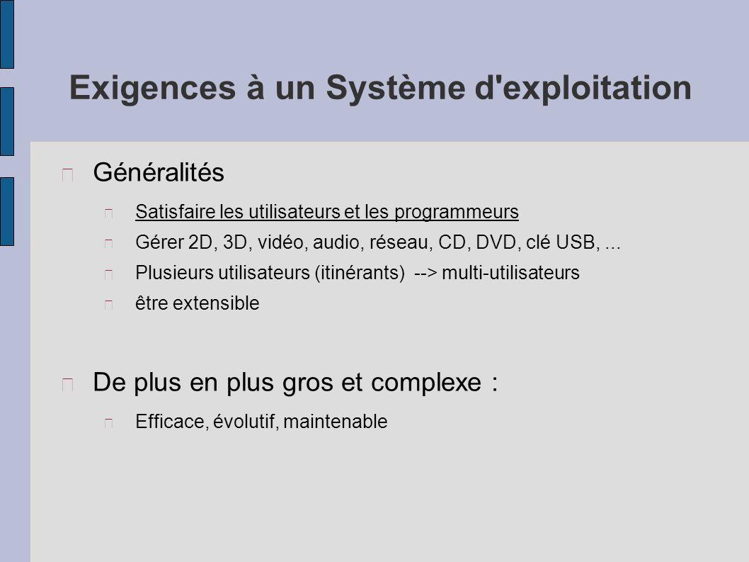 Modèle en couches Noyau du Système dexploitation Matériel Gestion des processus Gestion des fichiers Gestion de la mémoire Application (Logiciel, p.ex.