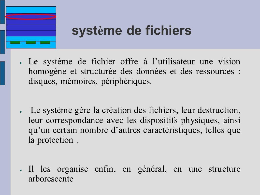 syst è me de fichiers Le système de fichier offre à lutilisateur une vision homogène et structurée des données et des ressources : disques, mémoires,