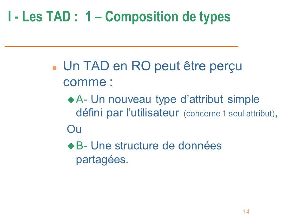 14 I - Les TAD : 1 – Composition de types n Un TAD en RO peut être perçu comme : u A- Un nouveau type dattribut simple défini par lutilisateur (concer