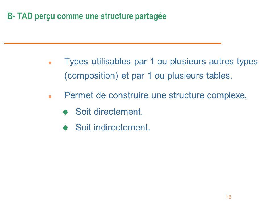 16 B- TAD perçu comme une structure partagée n Types utilisables par 1 ou plusieurs autres types (composition) et par 1 ou plusieurs tables. n Permet