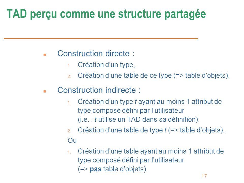 17 TAD perçu comme une structure partagée n Construction directe : 1. Création dun type, 2. Création dune table de ce type (=> table dobjets). n Const