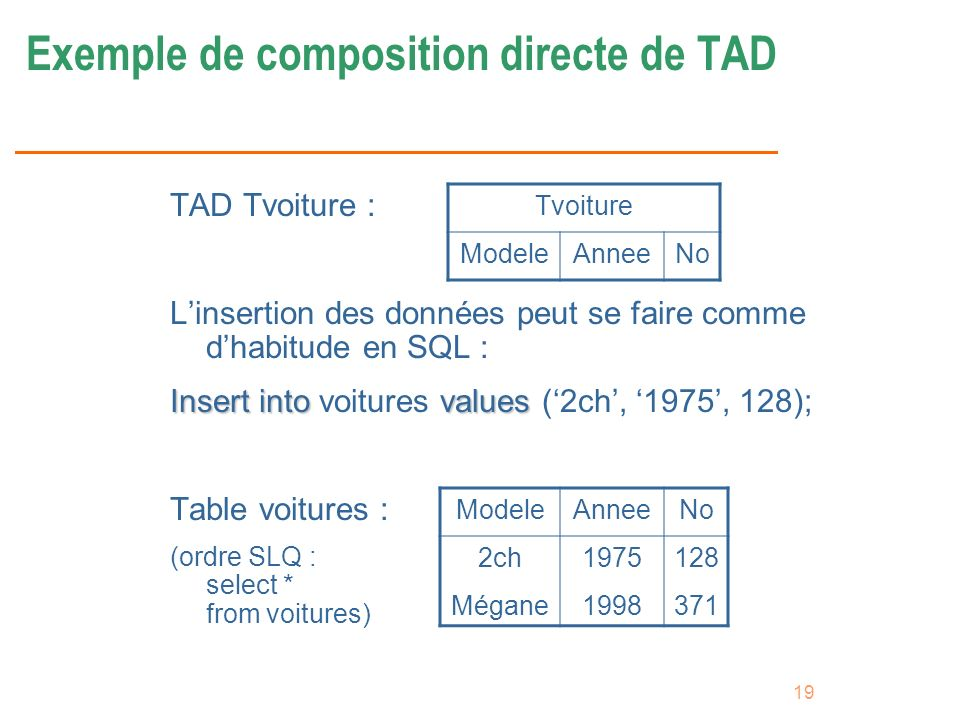 19 Exemple de composition directe de TAD TAD Tvoiture : Linsertion des données peut se faire comme dhabitude en SQL : Insert intovalues Insert into vo