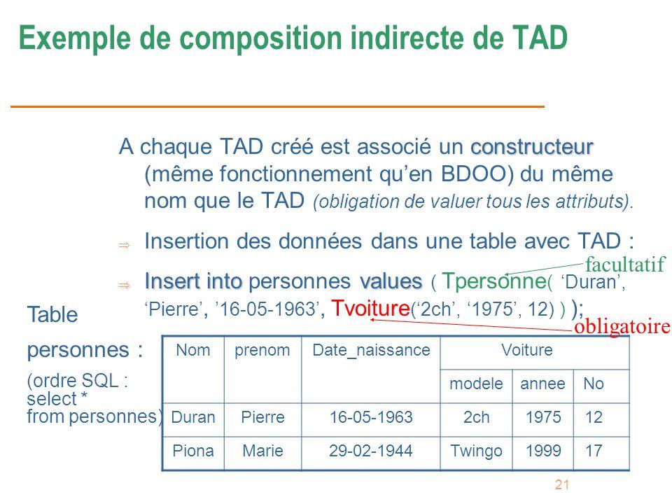 21 Exemple de composition indirecte de TAD constructeur A chaque TAD créé est associé un constructeur (même fonctionnement quen BDOO) du même nom que