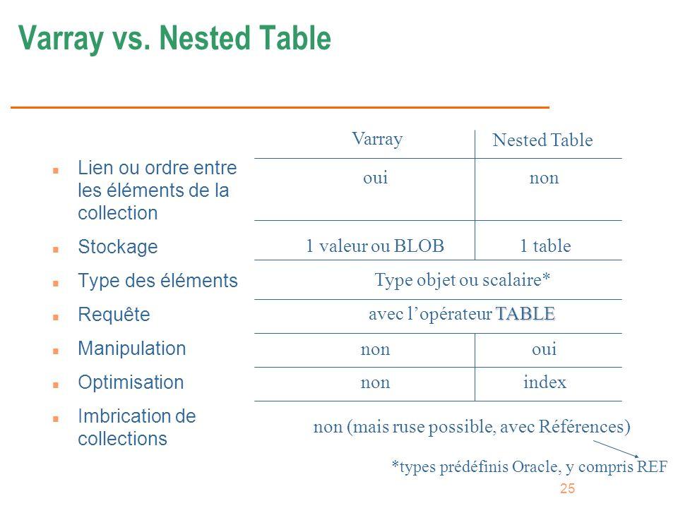 25 Varray vs. Nested Table n Lien ou ordre entre les éléments de la collection n Stockage n Type des éléments n Requête n Manipulation n Optimisation