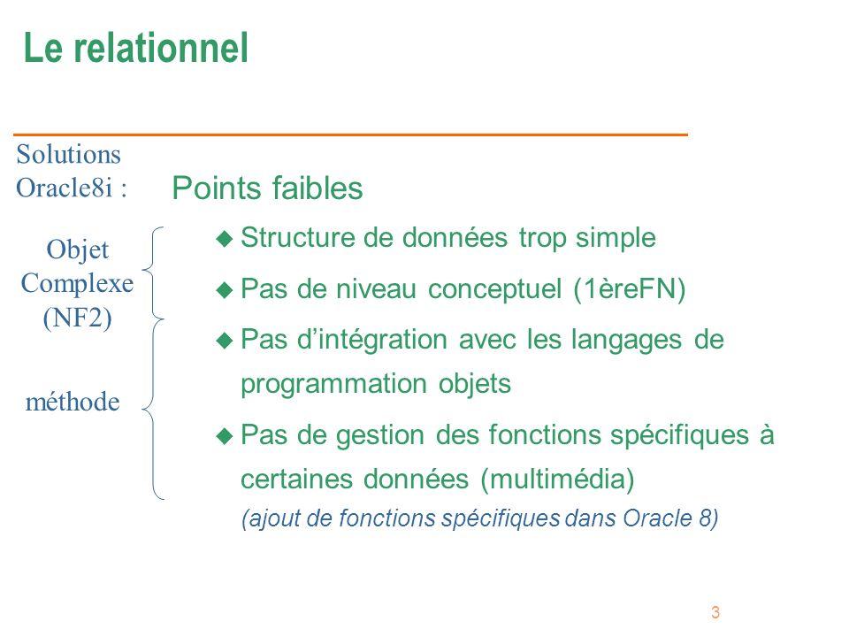 3 Le relationnel Points faibles u Structure de données trop simple u Pas de niveau conceptuel (1èreFN) u Pas dintégration avec les langages de program