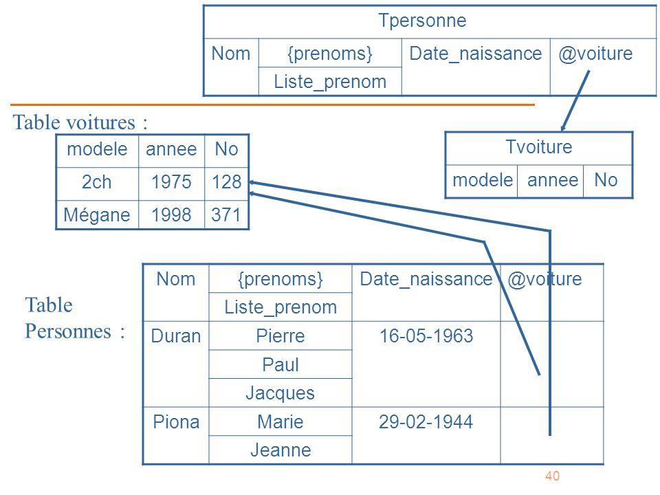 40 Nom{prenoms}Date_naissance@voiture Liste_prenom DuranPierre16-05-1963 Paul Jacques PionaMarie29-02-1944 Jeanne Tpersonne Nom{prenoms}Date_naissance