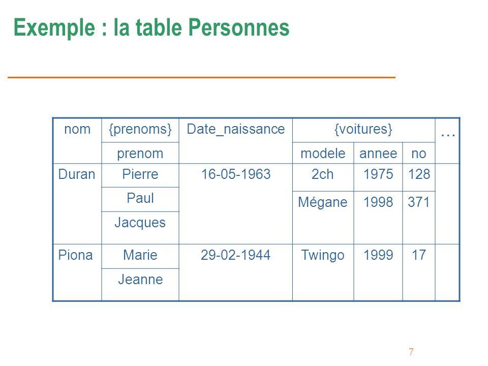 7 Exemple : la table Personnes nom{prenoms}Date_naissance{voitures} … prenommodeleanneeno DuranPierre16-05-19632ch1975128 Paul Mégane1998371 Jacques P