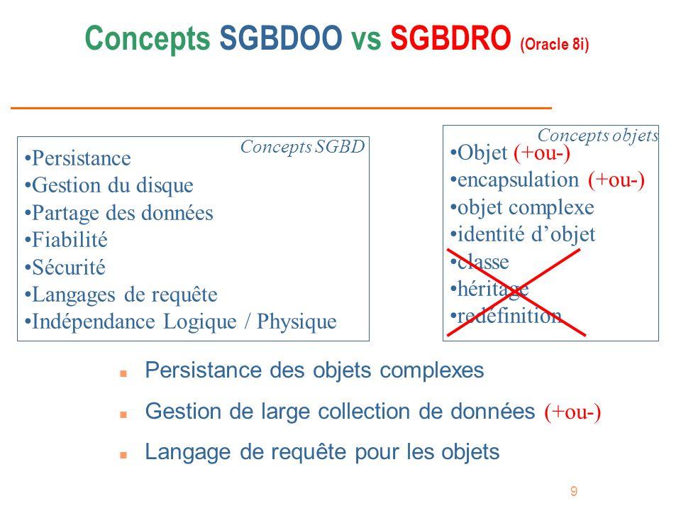 9 Concepts SGBDOO vs SGBDRO (Oracle 8i) Objet (+ou-) encapsulation (+ou-) objet complexe identité dobjet classe héritage redéfinition Persistance Gest