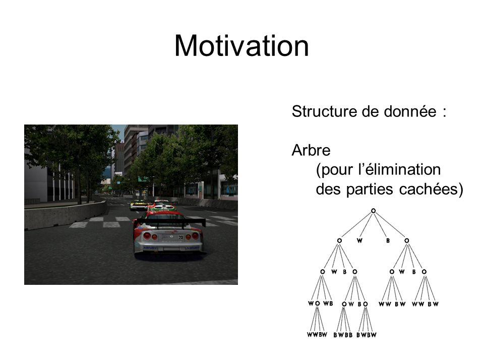 Motivation Structure de donnée : Arbre (pour lélimination des parties cachées)