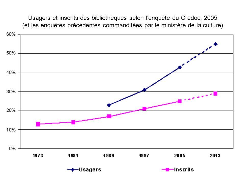 CG38 - Bibliothécaires et bibliothèques de demain – Grenoble, 16 novembre 2006 Usagers et inscrits des bibliothèques selon lenquête du Credoc, 2005 (e