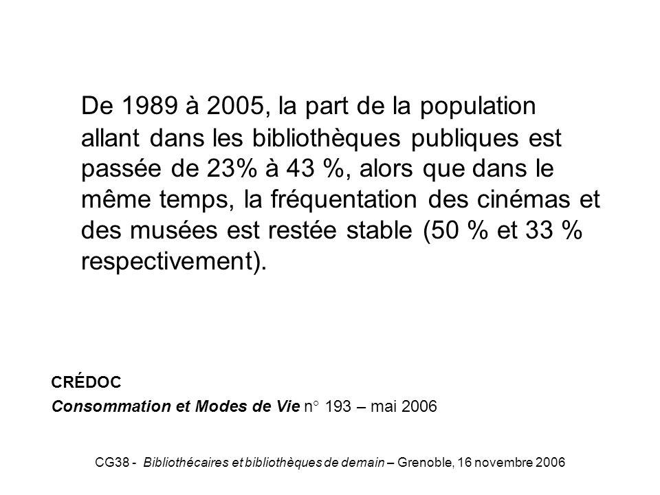 CG38 - Bibliothécaires et bibliothèques de demain – Grenoble, 16 novembre 2006 CREDOC De 1989 à 2005, la part de la population allant dans les bibliot