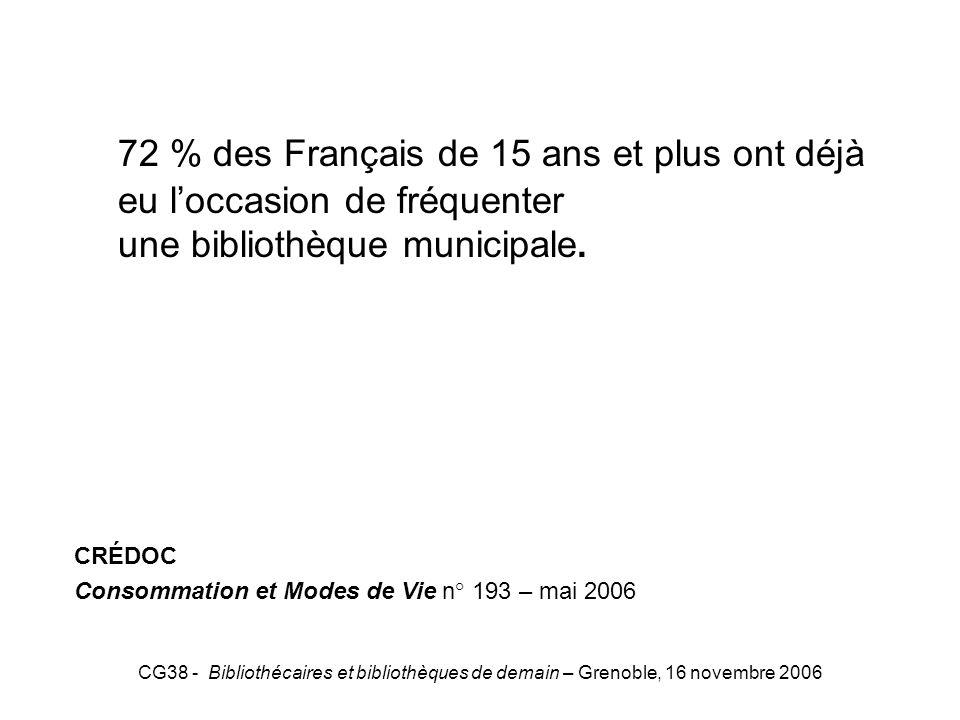 CG38 - Bibliothécaires et bibliothèques de demain – Grenoble, 16 novembre 2006 CREDOC 72 % des Français de 15 ans et plus ont déjà eu loccasion de fré