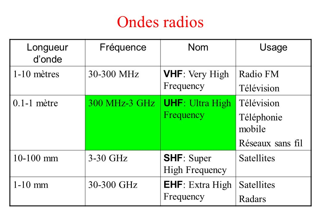 Ondes radios Longueur donde FréquenceNomUsage 1-10 mètres30-300 MHz VHF : Very High Frequency Radio FM Télévision 0.1-1 mètre300 MHz-3 GHz UHF : Ultra