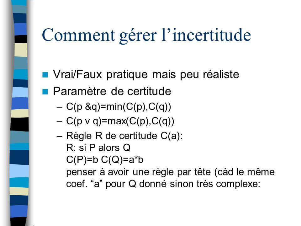 Comment gérer lincertitude Vrai/Faux pratique mais peu réaliste Paramètre de certitude –C(p &q)=min(C(p),C(q)) –C(p v q)=max(C(p),C(q)) –Règle R de certitude C(a): R: si P alors Q C(P)=b C(Q)=a*b penser à avoir une règle par tête (càd le même coef.
