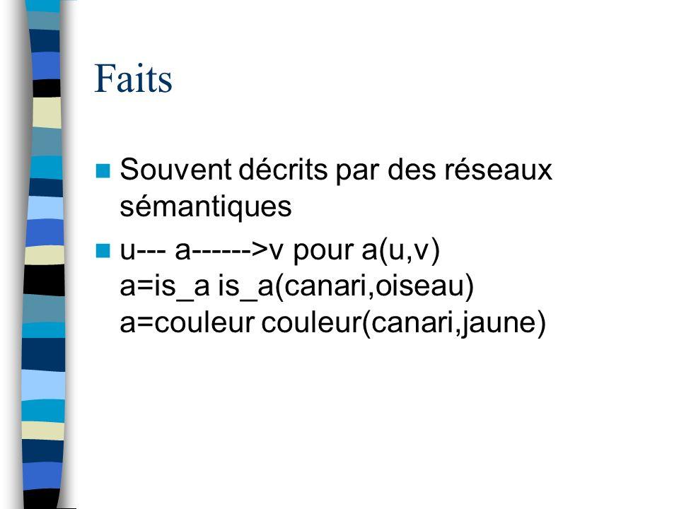 Faits Souvent décrits par des réseaux sémantiques u--- a------>v pour a(u,v) a=is_a is_a(canari,oiseau) a=couleur couleur(canari,jaune)