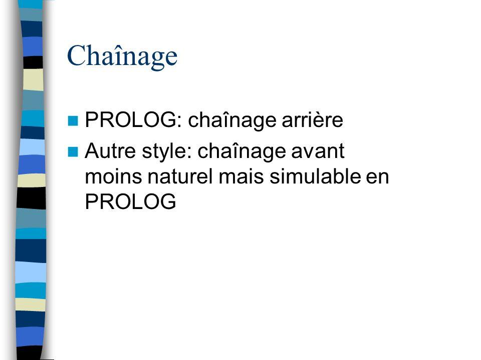 Chaînage PROLOG: chaînage arrière Autre style: chaînage avant moins naturel mais simulable en PROLOG