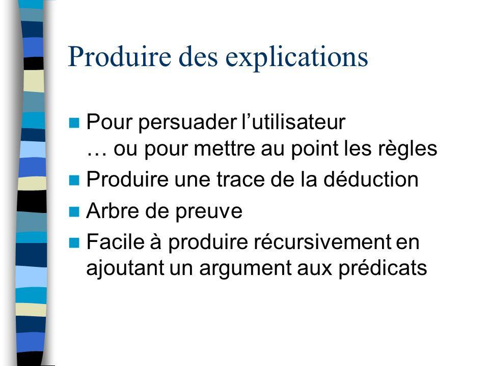 Produire des explications Pour persuader lutilisateur … ou pour mettre au point les règles Produire une trace de la déduction Arbre de preuve Facile à produire récursivement en ajoutant un argument aux prédicats