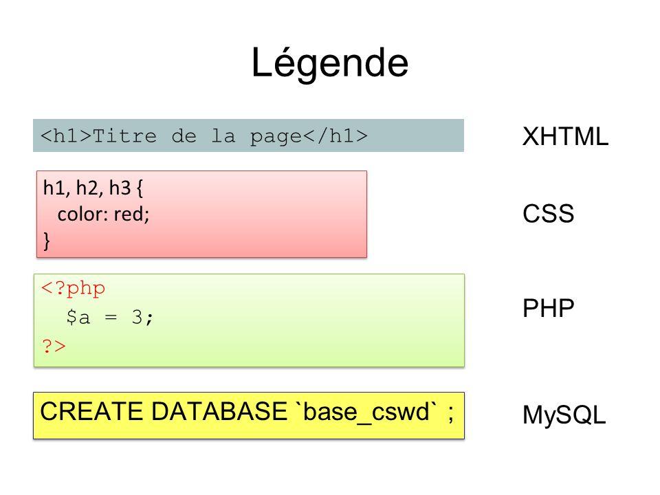 Interaction de PHP avec MySQL <?php // inclure la connexion à la base de données require_once connect_db.php ; // exécuter une requete MySQL $sql = SELECT * FROM livreor ; $resultat = qdb($sql); // connaitre le nombre d enregistrements $nombre_resultats = mysql_num_rows($resultat); // parcourir le tableau des enregistrements while ($enregistrements = mysql_fetch_array($resultat)) { echo $enregistrements[ nom ]; echo $enregistrements[ texte ]; }; ?> Nombre de résultats : <?php // inclure la connexion à la base de données require_once connect_db.php ; // exécuter une requete MySQL $sql = SELECT * FROM livreor ; $resultat = qdb($sql); // connaitre le nombre d enregistrements $nombre_resultats = mysql_num_rows($resultat); // parcourir le tableau des enregistrements while ($enregistrements = mysql_fetch_array($resultat)) { echo $enregistrements[ nom ]; echo $enregistrements[ texte ]; }; ?> Nombre de résultats : SELECT * FROM livreor;