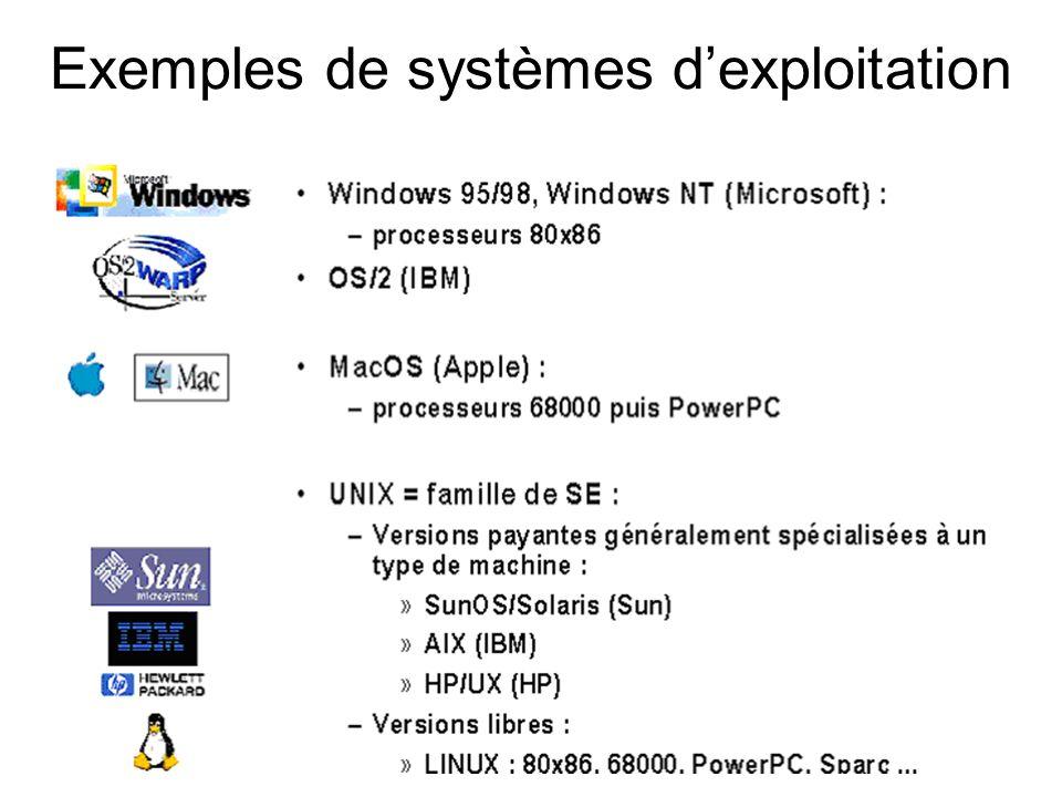 Exemples de systèmes dexploitation