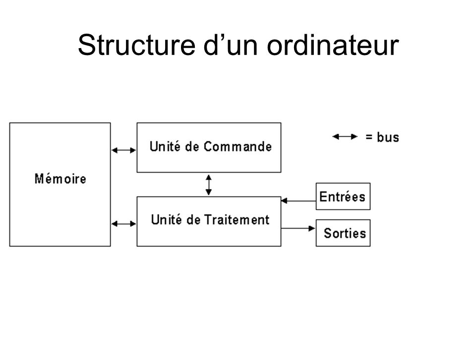 Structure dun ordinateur