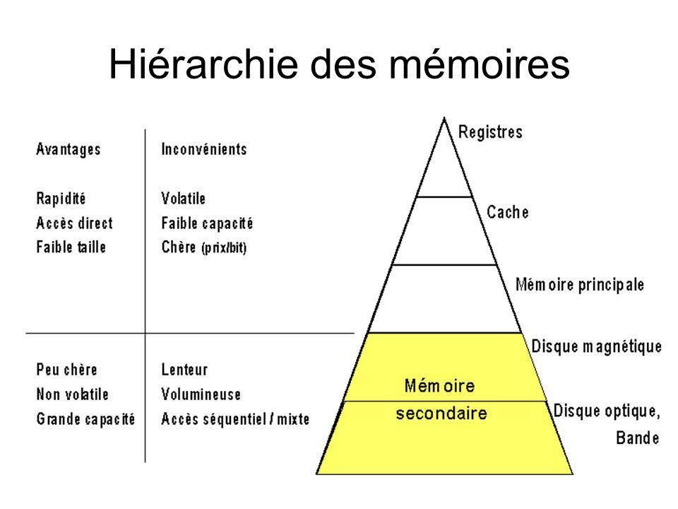 Hiérarchie des mémoires