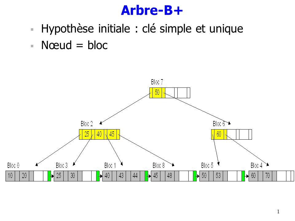 1 Arbre-B+ Hypothèse initiale : clé simple et unique Nœud = bloc