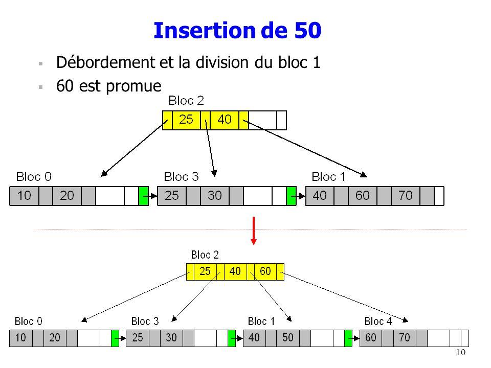 10 Insertion de 50 Débordement et la division du bloc 1 60 est promue