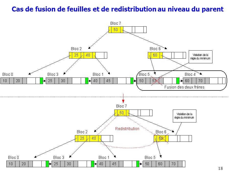 18 Cas de fusion de feuilles et de redistribution au niveau du parent