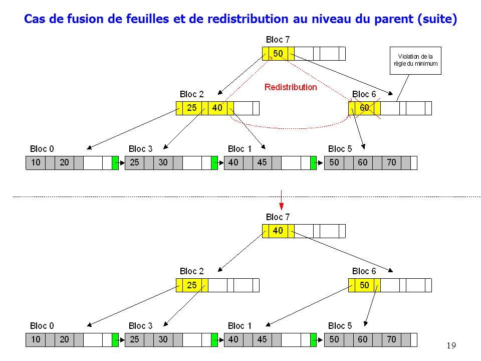 19 Cas de fusion de feuilles et de redistribution au niveau du parent (suite)