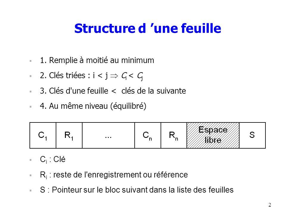 2 Structure d une feuille 1. Remplie à moitié au minimum 2. Clés triées : i < j C i < C j 3. Clés d'une feuille < clés de la suivante 4. Au même nivea