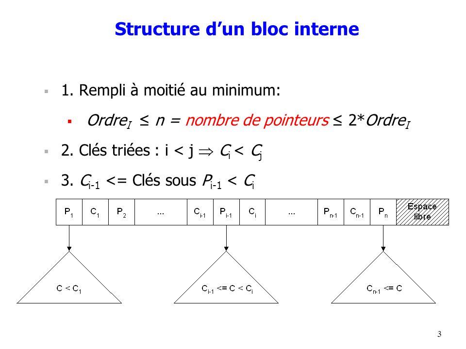 3 Structure dun bloc interne 1. Rempli à moitié au minimum: Ordre I n = nombre de pointeurs 2*Ordre I 2. Clés triées : i < j C i < C j 3. C i-1 <= Clé