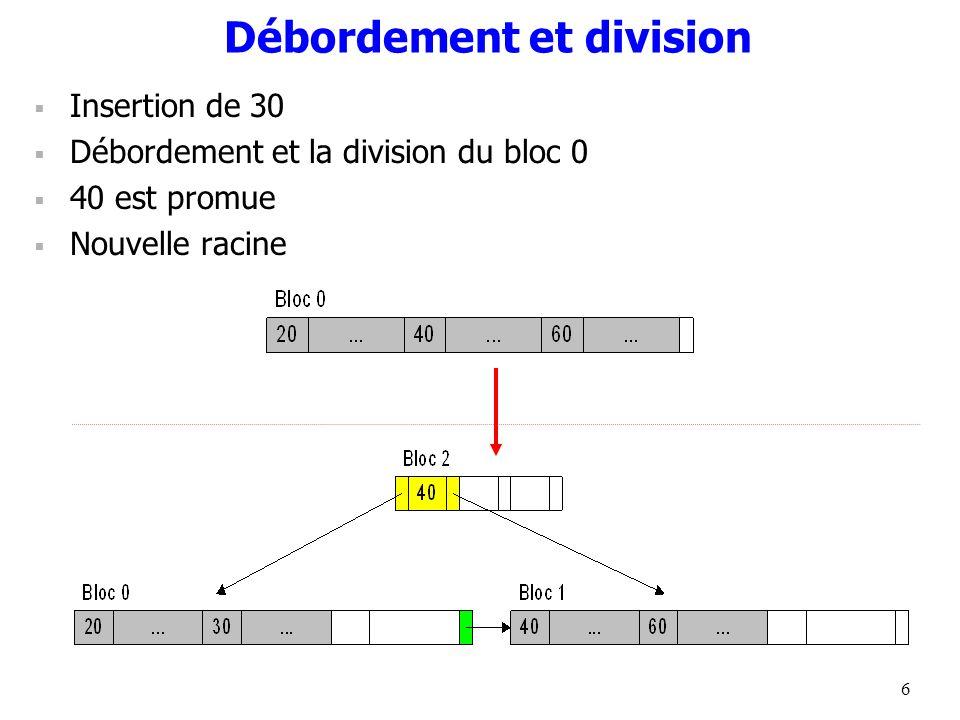 6 Débordement et division Insertion de 30 Débordement et la division du bloc 0 40 est promue Nouvelle racine