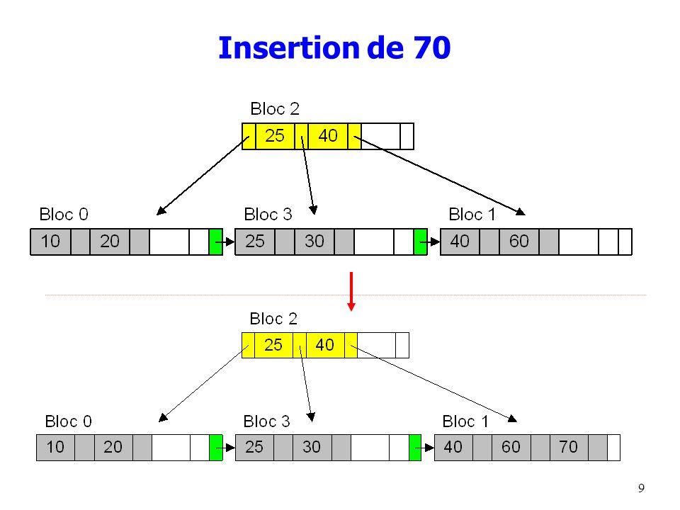 9 Insertion de 70