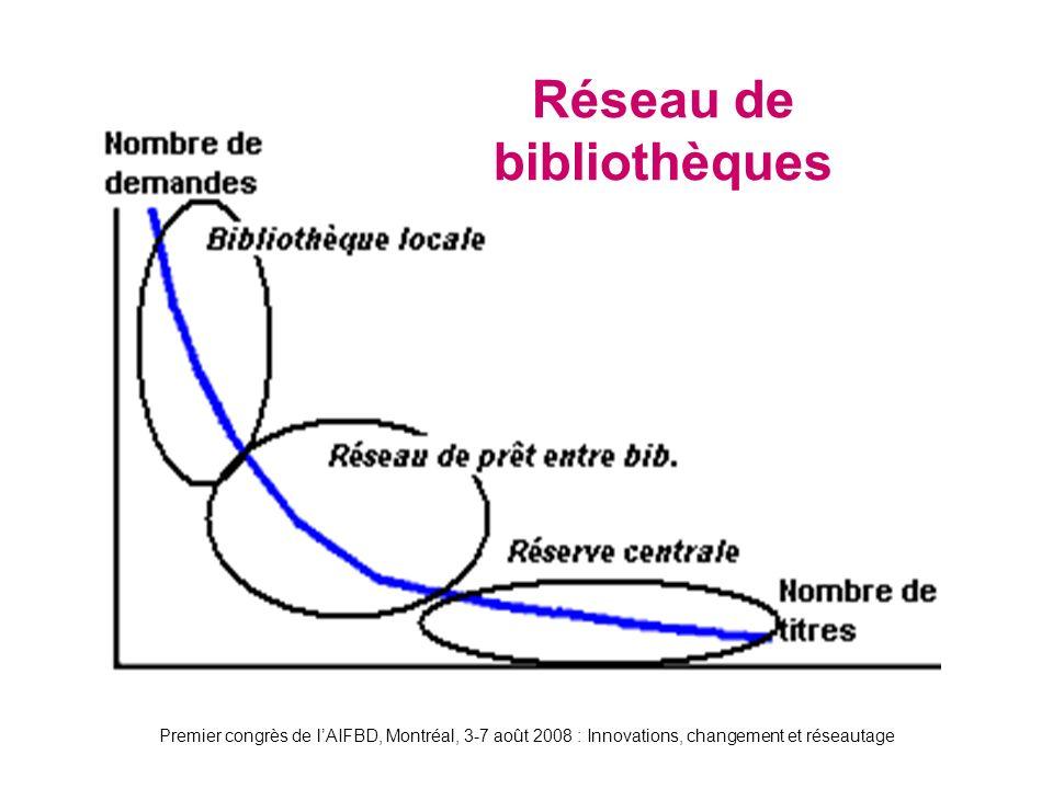 Premier congrès de lAIFBD, Montréal, 3-7 août 2008 : Innovations, changement et réseautage Réseau de bibliothèques